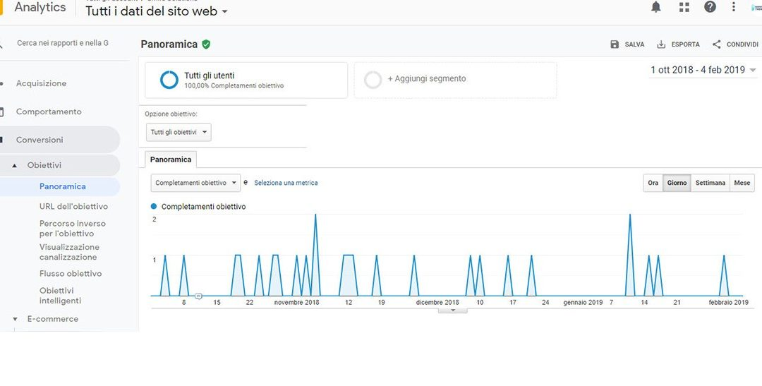 "Google Analytics: 4 ""metriche base"" per il dentista"