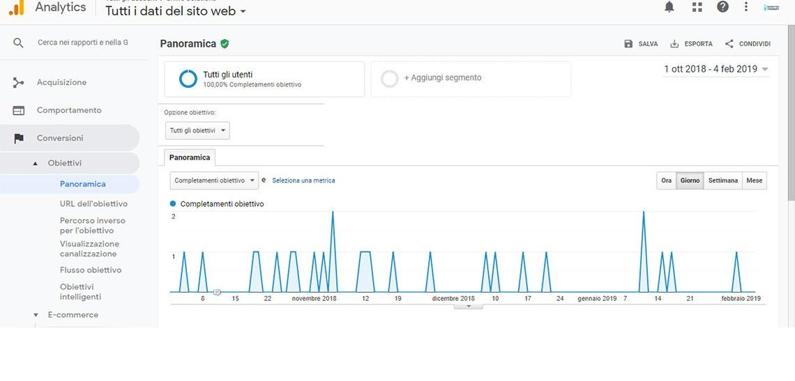 monitoraggio contatti google analytics per dentisti